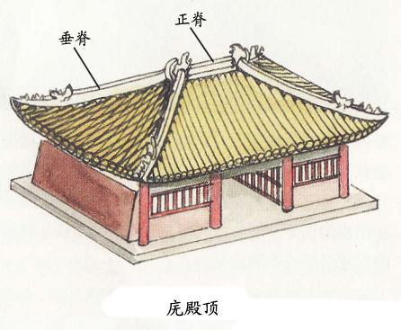 图解中国古建筑的屋顶形式(让你一次牢牢记住)