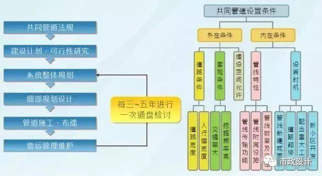 中国迄今运营里程最多地区的城市地下管廊建设成果和经验汇总_14