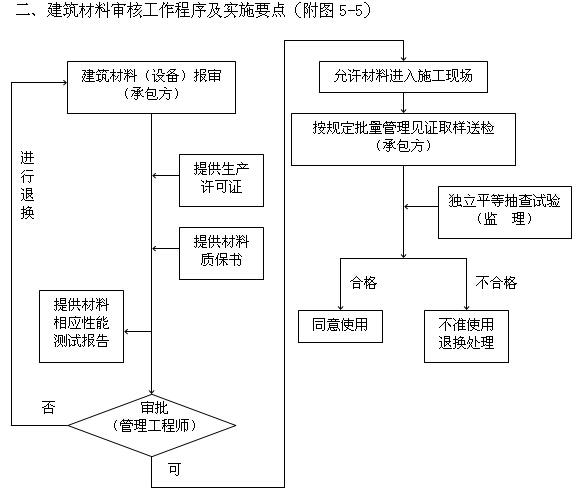 [天津]生态城项目管理实施规划(630页,图文丰富)_7