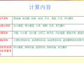 【上海】安装算量斯维尔培训教程(共90页)