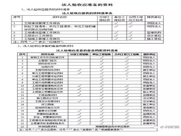 水利工程完工验收资料整编要求_1