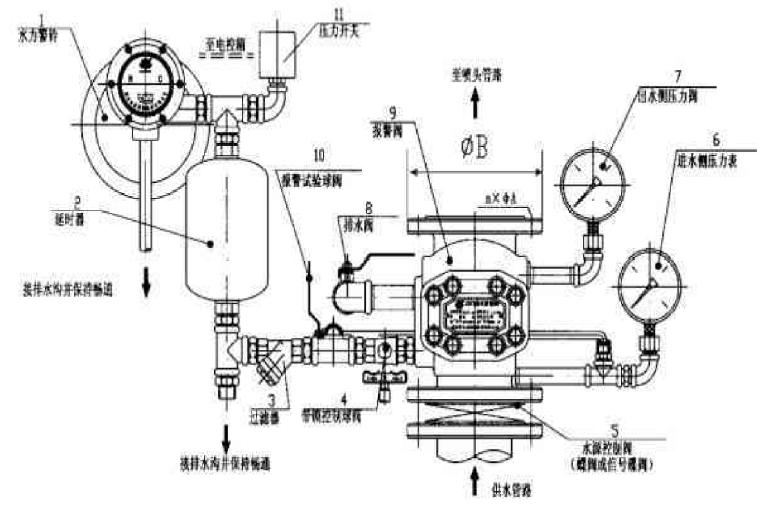 讲义总结水暖管道工程施工质量注意事项