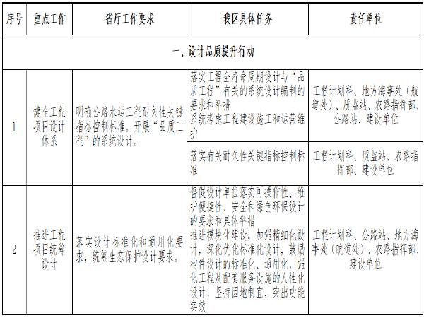 [江宁]公路水运品质工程创建实施方案