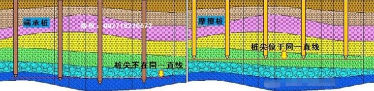 钻孔灌注桩施工时孔口高程及钻孔深度的误差