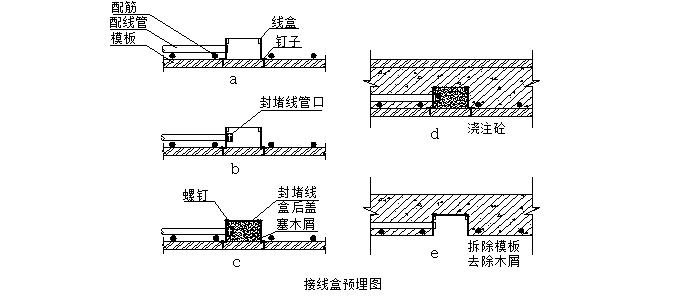 惠州华贸商场购物中心施工组织设计(钢骨混凝土,鲁班奖,共565页)_7