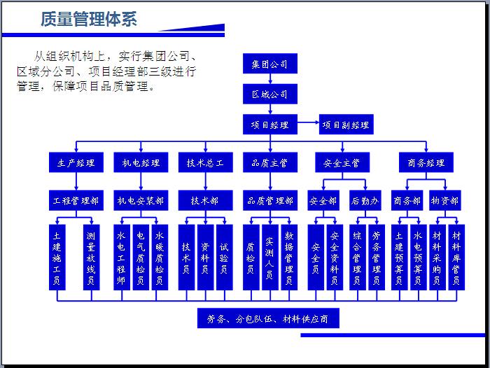 [石家庄]回迁房项目工程品质管理规划汇报(图文并茂)_8