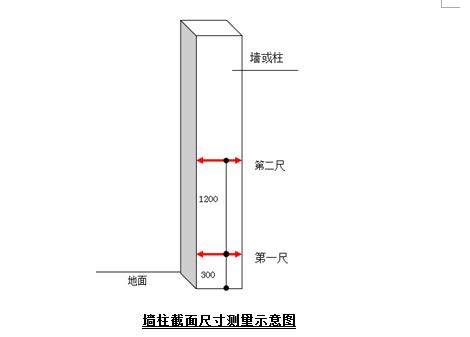 北京市昌平区华润第三方评估迎检策划(图表丰富)