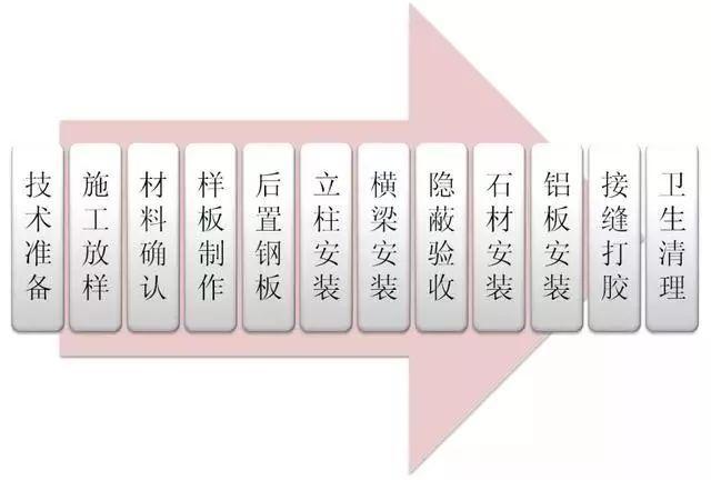 石材幕墙标准工法示范,以及错误做法对比!