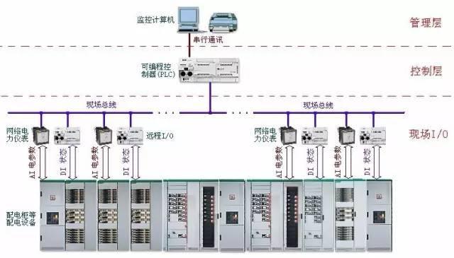 智能化供配电系统应用中的新发展和若干问题