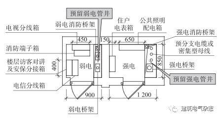 装配式建筑电气管线技术研究