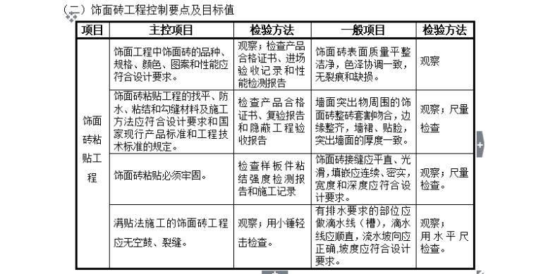 【装饰装修】标准监理实施细则范文(共50页)_10