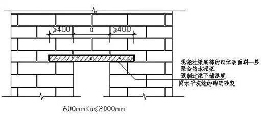 二次结构砌体构造质量控制关键点,细节决定成败!_45