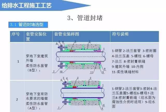 给排水工程施工工艺(图文详解说明)_8
