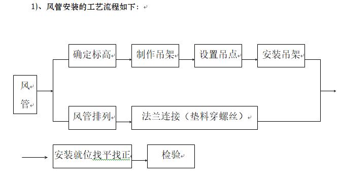 北京科技会展中心通风空调施工组织设计(图文详细)_3