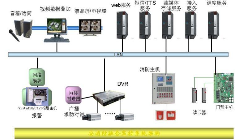 消防报警远程监控系统方案