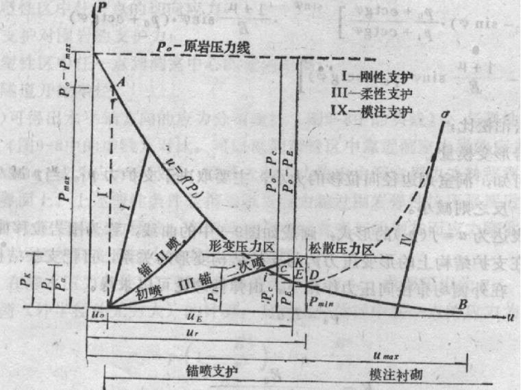 锚喷支护结构的设计与施工资料下载-地下结构工程之四新奥法与锚喷支护(PPT,83页)