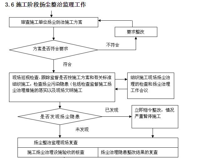 小学工程监理实施细则范本(150页,图文丰富)_6