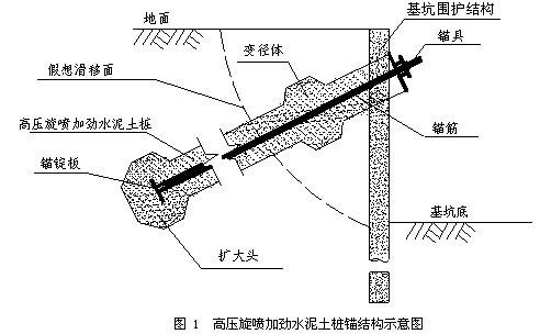 高压旋喷加劲水泥土桩锚技术工艺流程及操作要点