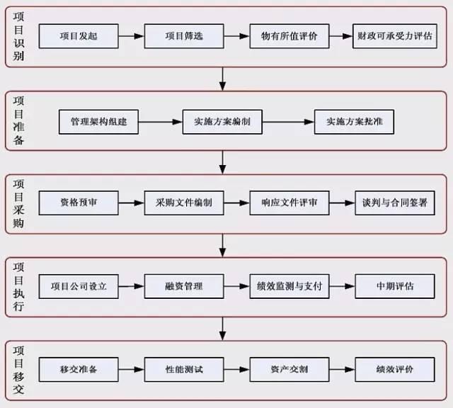 收藏这张图,看明白PPP项目操作5个阶段的19项流程!