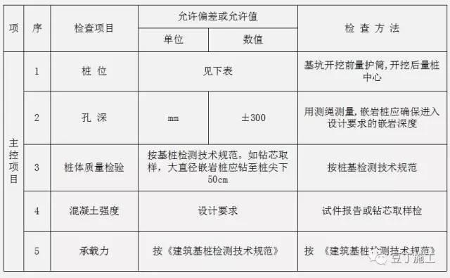 钻孔灌注桩全流程施工要点总结(含现场各岗位职责及通病防治)_9