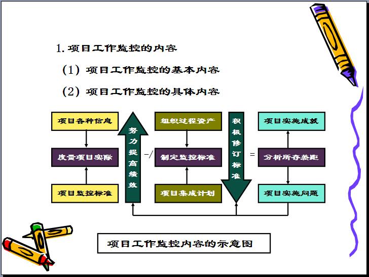 建筑工程项目管理培训讲义(331页,图文丰富)_6