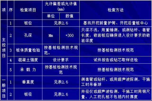 [图文]桩基施工及溶洞的处理方法_19