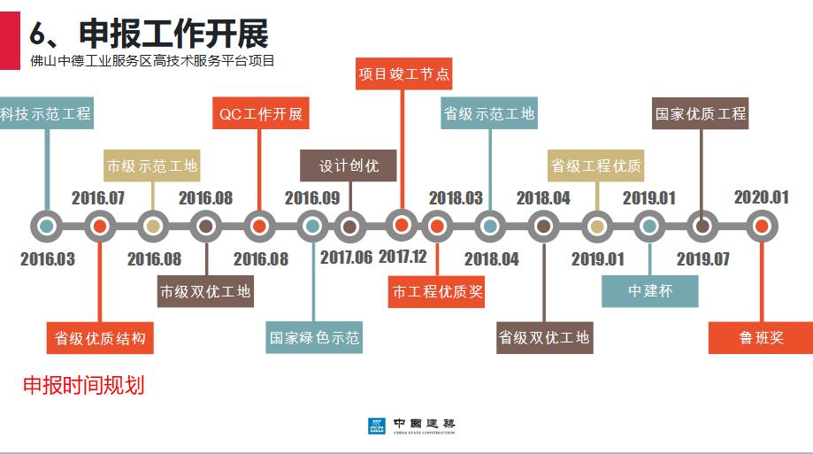 中建鲁班奖质量安全创优策划流程详解报告(共73页)_8