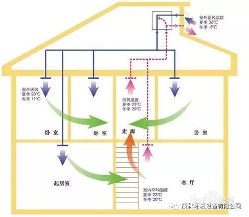 新风系统原理及使用场所