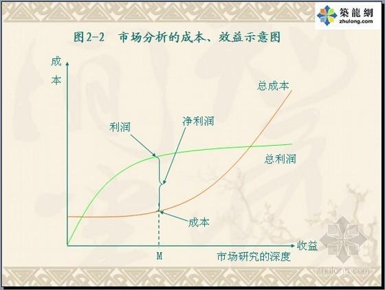 [名师精讲]房地产市场分析基础知识培训