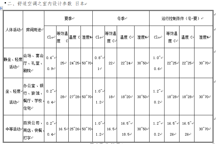 暖通空调设计技术资料总结_2