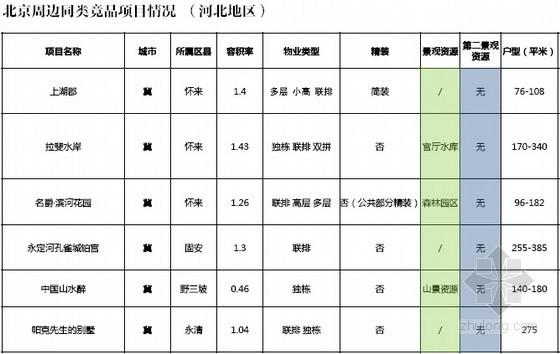 [北京]2014年别墅住宅项目推广策划方案(案例分析 301页)
