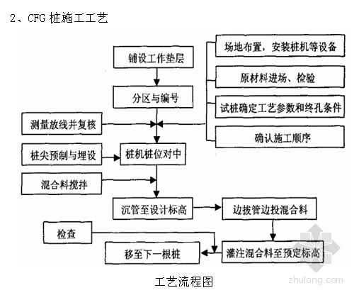 块石软地基施工方案资料下载-[广东]填海地区地基处理CFG桩施工方案