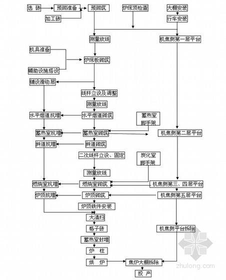 [安徽]65孔大型焦炉炉体砌筑工程施工方案