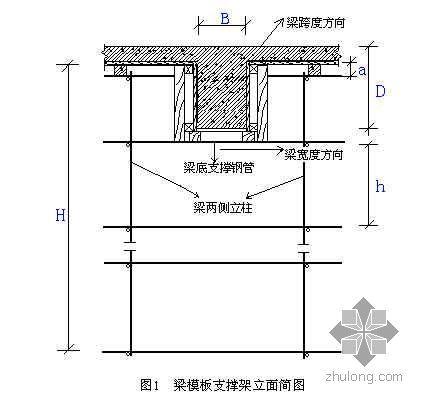 浙江某厂房高层模板及支模架专项方案