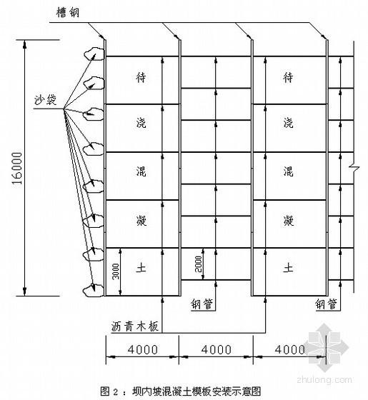 [山西]水库坝坡混凝土施工方案(含冬季施工)