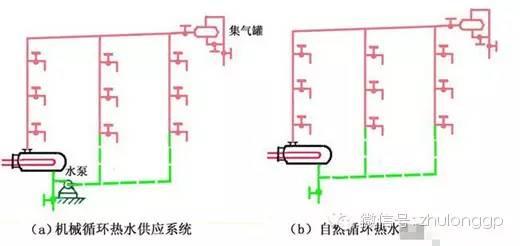 建筑热水供应系统图示_11