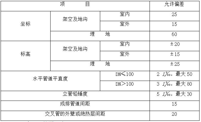 低温LNG与天然气改造工程工艺设备安装专项施工方案_4