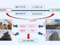 【全国】装配式建筑项目管理(共64页)