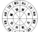 陈益峰:学习三合风水的必备基础