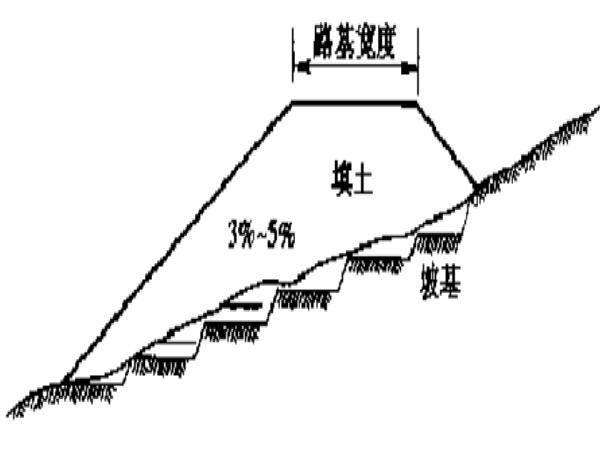 施工作业标准化管理(路基)