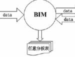 论文-BIM在工程造价管理中的应用研究(1)