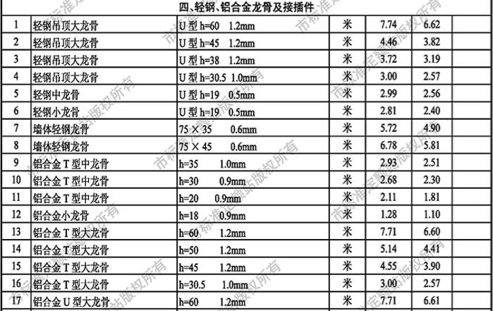 [武汉]2018年04月建材价格信息_2