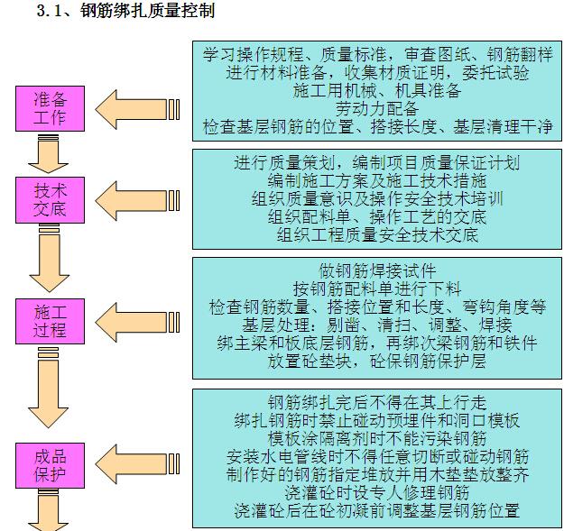 [贵阳]高层住宅楼项目施工组织设计(图文丰富)_2