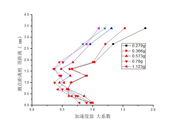 高烈度地震区PHC管桩-土-结构相互作用振动台试验_2