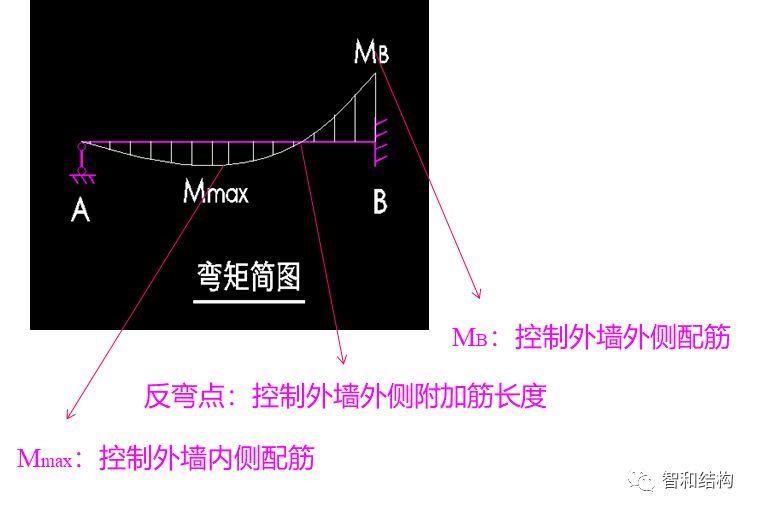 结构大讲堂——地下室外墙设计(三)(原创)