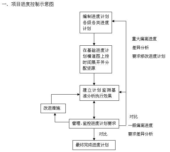 工程项目管理部工作流程