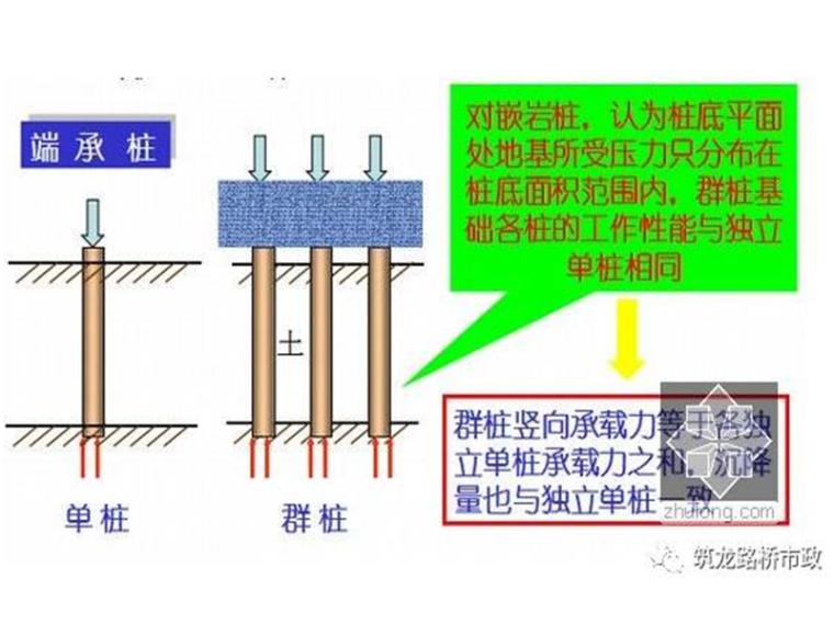公路桥梁常见的桩基施工技术,一步步都给你列出来了