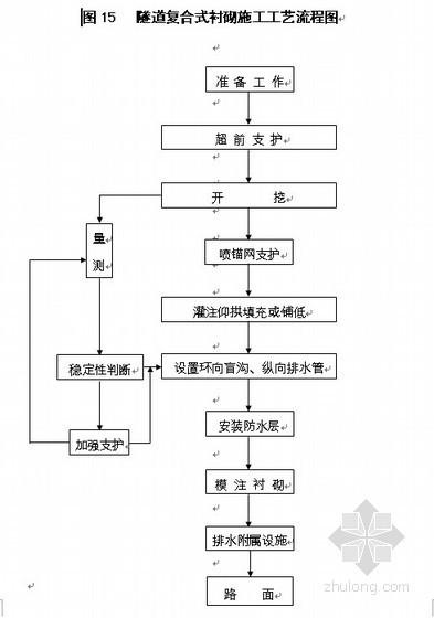 [重庆]高速公路工程实施性施工组织设计(中铁 路基 桥梁 隧道)