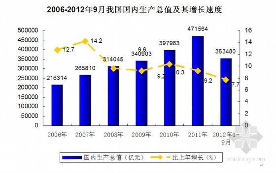 2012-2016年中国城市综合体建设市场前景预测及投资战略规划研究报告(446页)
