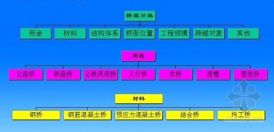 《桥梁工程》教学课程讲义1103PPT(大学课程)